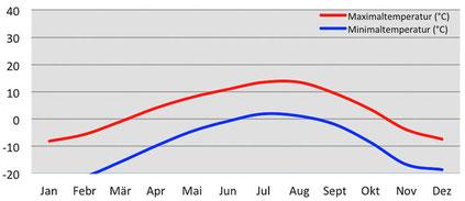 Klimadiagramm Temperatur am Amnye Machen in Amdo in Osttibet