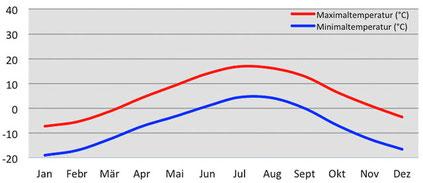 Wetter und Klima - Diagramm Temperatur in Korzok am Tsomoriri in Ladakh