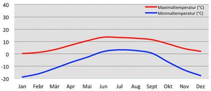 Klimadiagramm durchschnittliche Temperatur im Jomolhari Base Camp
