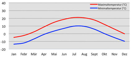 Klimadiagramm - Temperatur in Padum in Zanskar