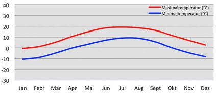 Klimadiagramm - Temperatur in Kaza in Spiti