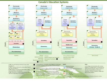 カナダの教育システム Image:The Canadian Information Centre for International Credentials