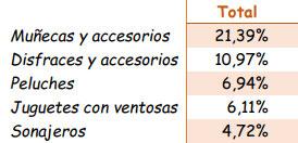 Subcategorías dentro de las alertas de juguetes. Informe de 2013