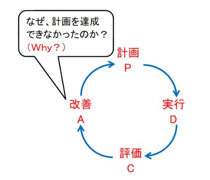PDCAサイクルの図(ループ)