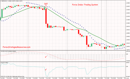 Force index forex