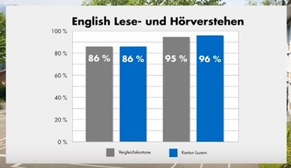 PDF, EDK, Überprüfung der Grundkompetenzen 2017, Sprachen. 8. Klassen, Bern 2019