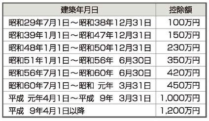 住宅家屋の建築年月日別・軽減額一覧表