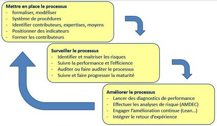 Les principales taches et activités du pilote de processus