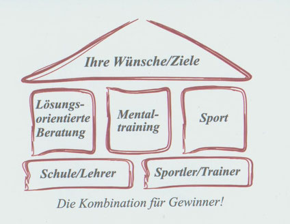 Layout: B. Wiebusch; Die Reklameschmiede / Idee: U. Ansperger