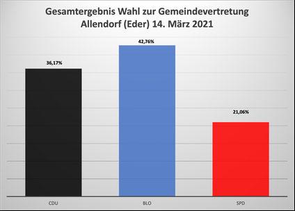 Ergebnis Kommunalwahl 2016 Allendorf (Eder)