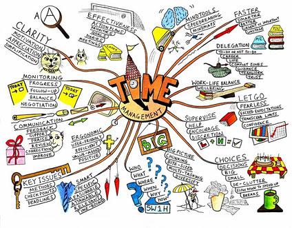 Mapa mental con el centro TIME management