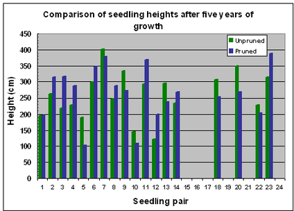 Fig. 18 Variation in seedling heights after 5 years of growth
