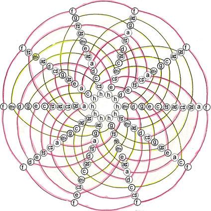 Abbildung: Uli SCHAUERTE Permutation palindromischer Zwölftonreihen