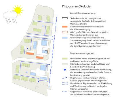 Piktogramm zum Ökologiekonzept