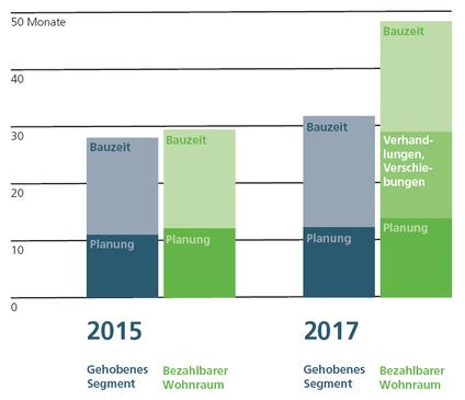 Bauzeiten für Mehrfamilienhäuser