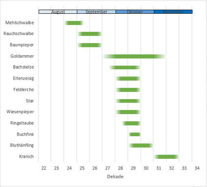 Durchzug bestimmter Arten am Höhenberg im Jahr 2018 (Grafik: Jan Brinke)