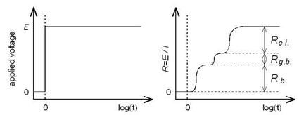 図3. (左)印加電圧 time=0 (log軸ではありえないけど・・・・)で、電圧Eを印加する様子(右)その時、電流計に流れる電流値から抵抗を経時変化でプロットしたもの。抵抗成分毎に応答時間が異なるので、段々畑状になる。