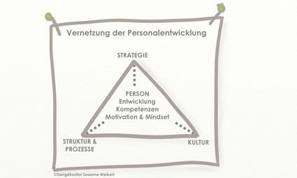 Passung von Strategie, Personalentwicklung, Kultur und Struktur