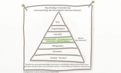 Das Mindset als gewohnheitsmäßige Denkweise und geistige Haltung eines Menschen beeinflusst als Filter seine Interpretation und Verhaltensweise in verschiedenen Situationen.