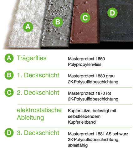 MasterProtect 7800 / 7801 AS: Schematischer Aufbau