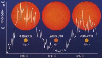 太陽は約11年周期で活動の強弱を繰り返していますが、活動が活発になると黒点も増えます。※2013年から活動極小期に入ります。確実に寒冷期に向かいます。