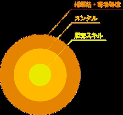 個々のスキル + モチベーションのUP = 繁盛店の図