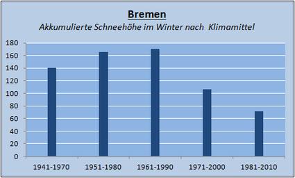 Veränderung der Klimamittel in Bremen