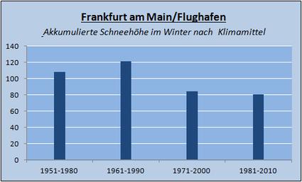 Veränderung der Klimamittel in Frankfurt am Main/Flughafen