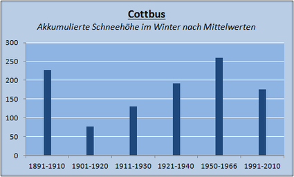 Veränderung der Klimamittel in Cottbus | Aufgrund der inohomogenen Datenreihe mussten die Zeiträume angepasst werden