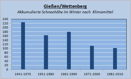 Veränderung der Klimamittel in Gießen/Wettenberg