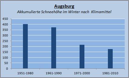 Veränderung der Klimamittel in Augsburg