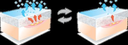Darstellung der Wirkung von Schaumstoffen als Illustration