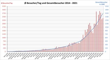 Tägliche Besucher und Gesamtbesucher von März 2014 bis August 2019
