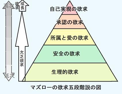 夫婦円満コンサルタントR 中村はるみのマズローの欲求五段階説の図
