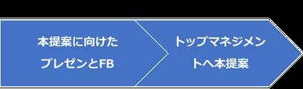 デザイン思考研修カリキュラム PBL型 提案フェーズのイメージ