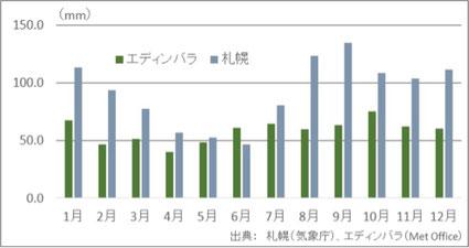 図3 エディンバラと札幌の月別降水量(1981年~2010年)