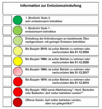 alte kaminofen vor 1994 müssen bis zum 31.12.2020 ausgetauscht werden.