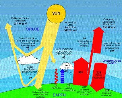 Bilan thermique et forçage radiatif : différence entre l'énergie radiative reçue et l'énergie radiative émise par un système climatique donné.