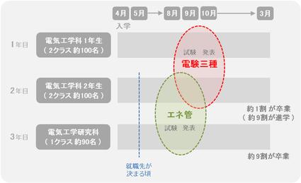 電気工学科のスケジュール