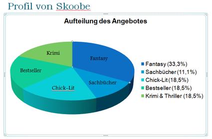 Eine der Grafiken, die zeigen, was die Buch-Flats zu bieten haben.