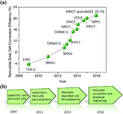 La progression rapide de l'efficacité des pérovskites
