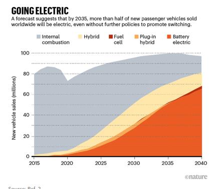 La progression fulgurante des véhicules électriques