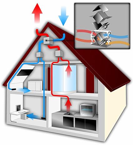 Lüftung, Kontrollierte Wohnraumlüftung, Heizkosten senken, Wärmetauscher, Wärmerückgewinnung
