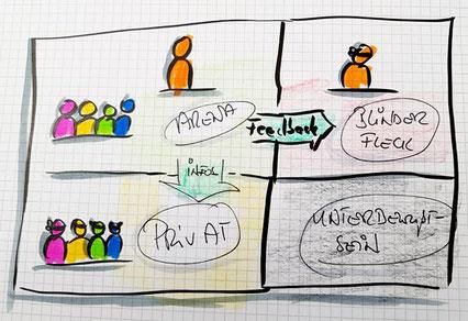 Team Coaching und Manager Seminare mit unterschiedlichen Methoden