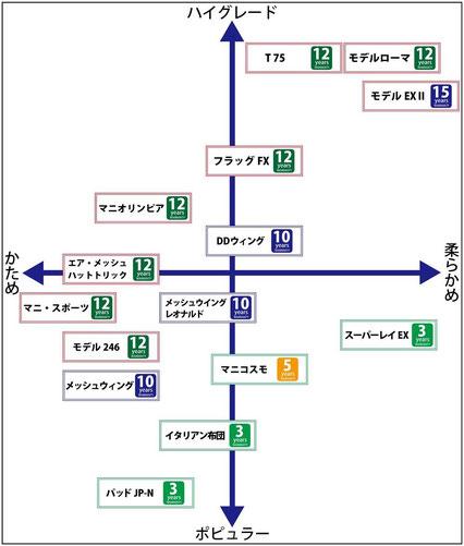 マニフレックス マットレス・敷ふとん分布図 / スリープキューブ和多屋