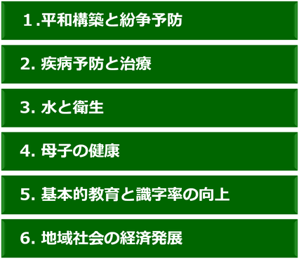ロータリー6つの重点分野の画像