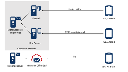 Architecture of ISEC7 Mobile Exchange Delegate
