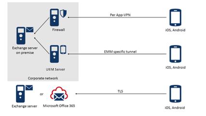 Architektur von ISEC7 Mobile Exchange Delegate