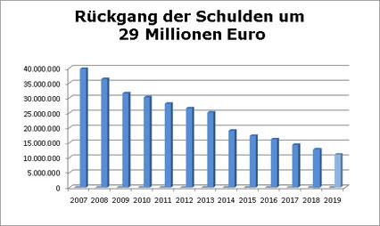 Die Schulden des Landkreises Lindau wurden von 2007 bis 2018 um über 27 Millionen Euro reduziert und damit mehr als halbiert!