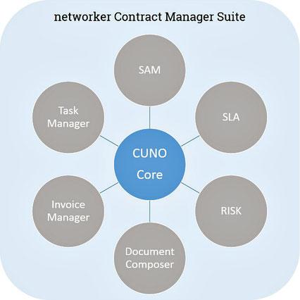 Die Module der Contract Manager Suite mit der Kernanwendung CUNO Core.